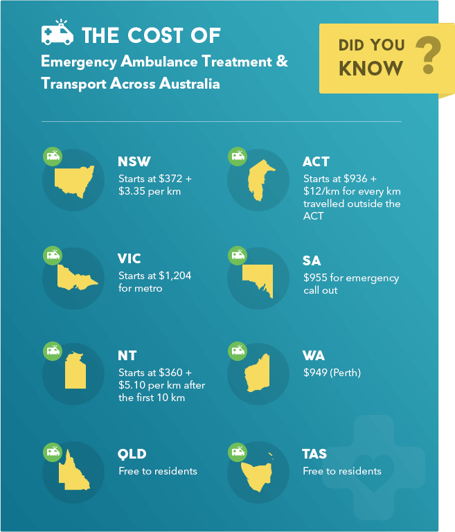 The cost of emergency ambulance coverage in Australia for different states