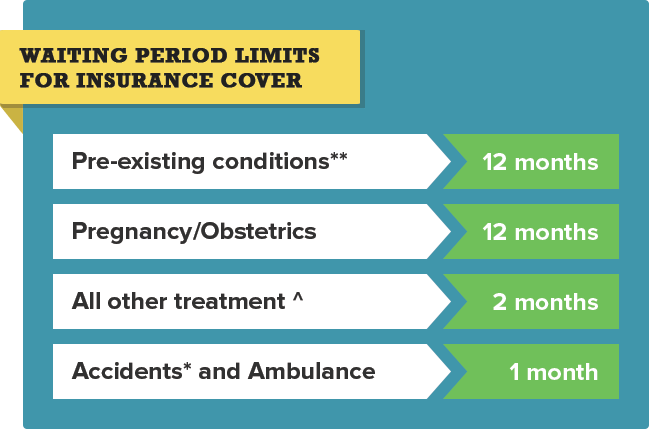 Waiting Period Limits For Health Insurance