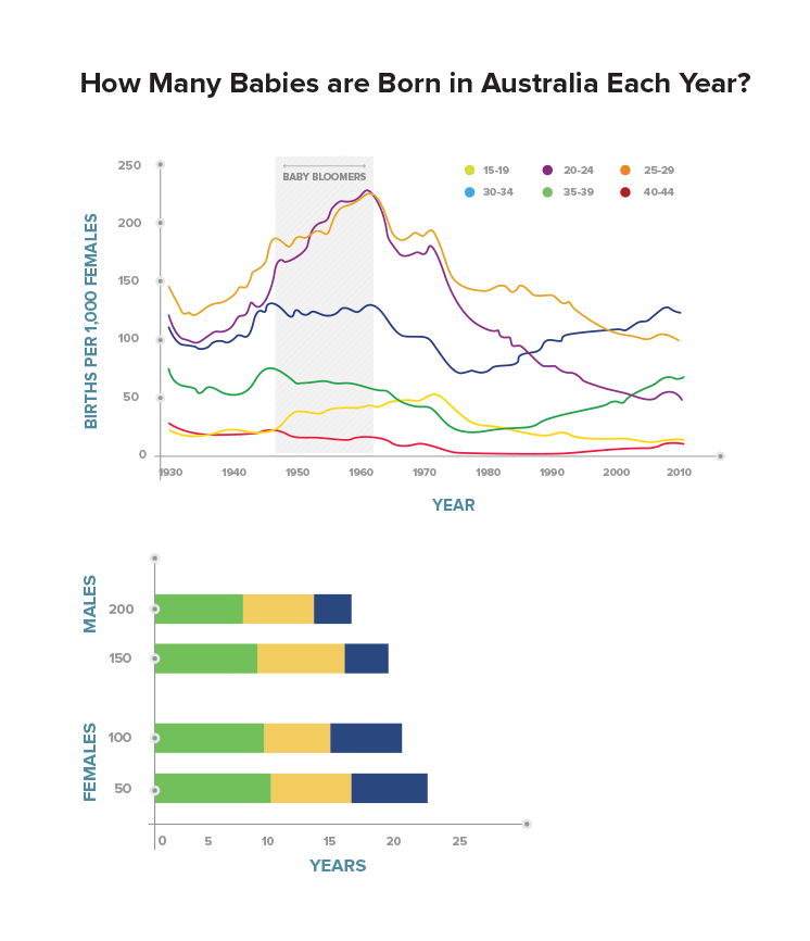 Number of babies born in Australia each year