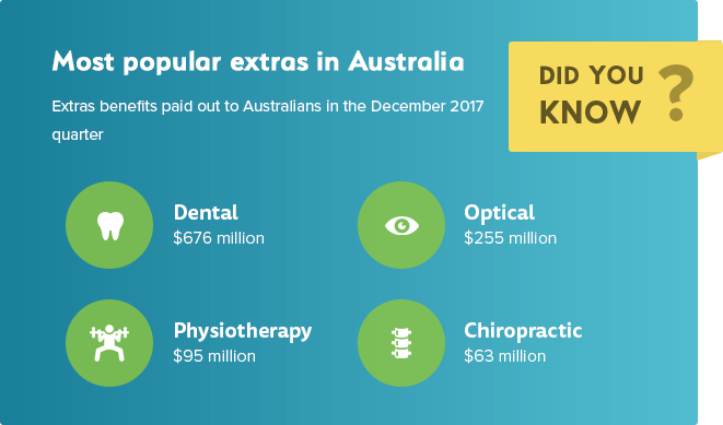 Most popular extras services in Australia, and benefit amounts paid out to Australians
