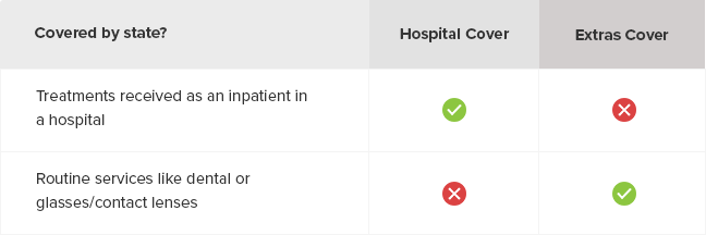 Treatments covered by hospital cover and extras cover in Australia