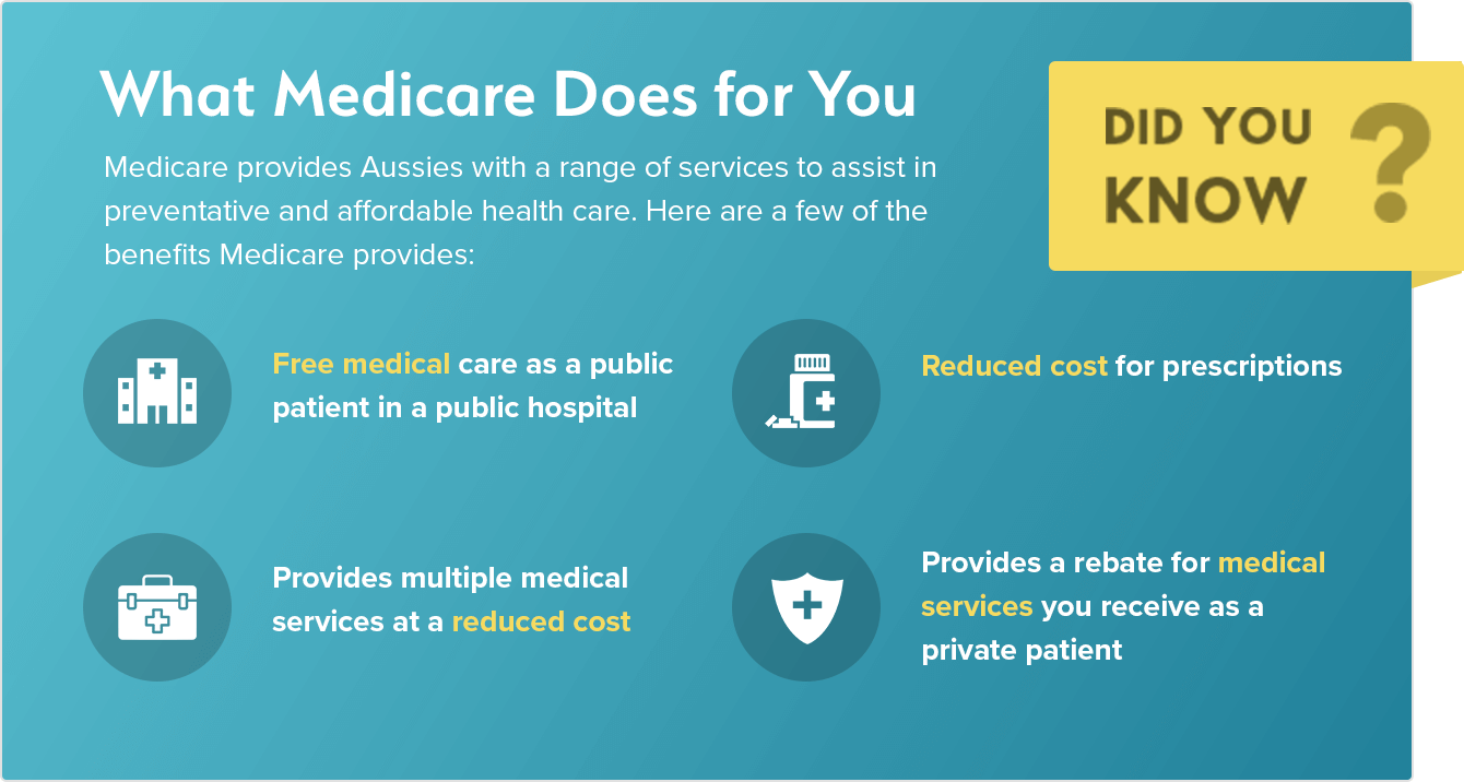 Health services provided by Medicare to Australians