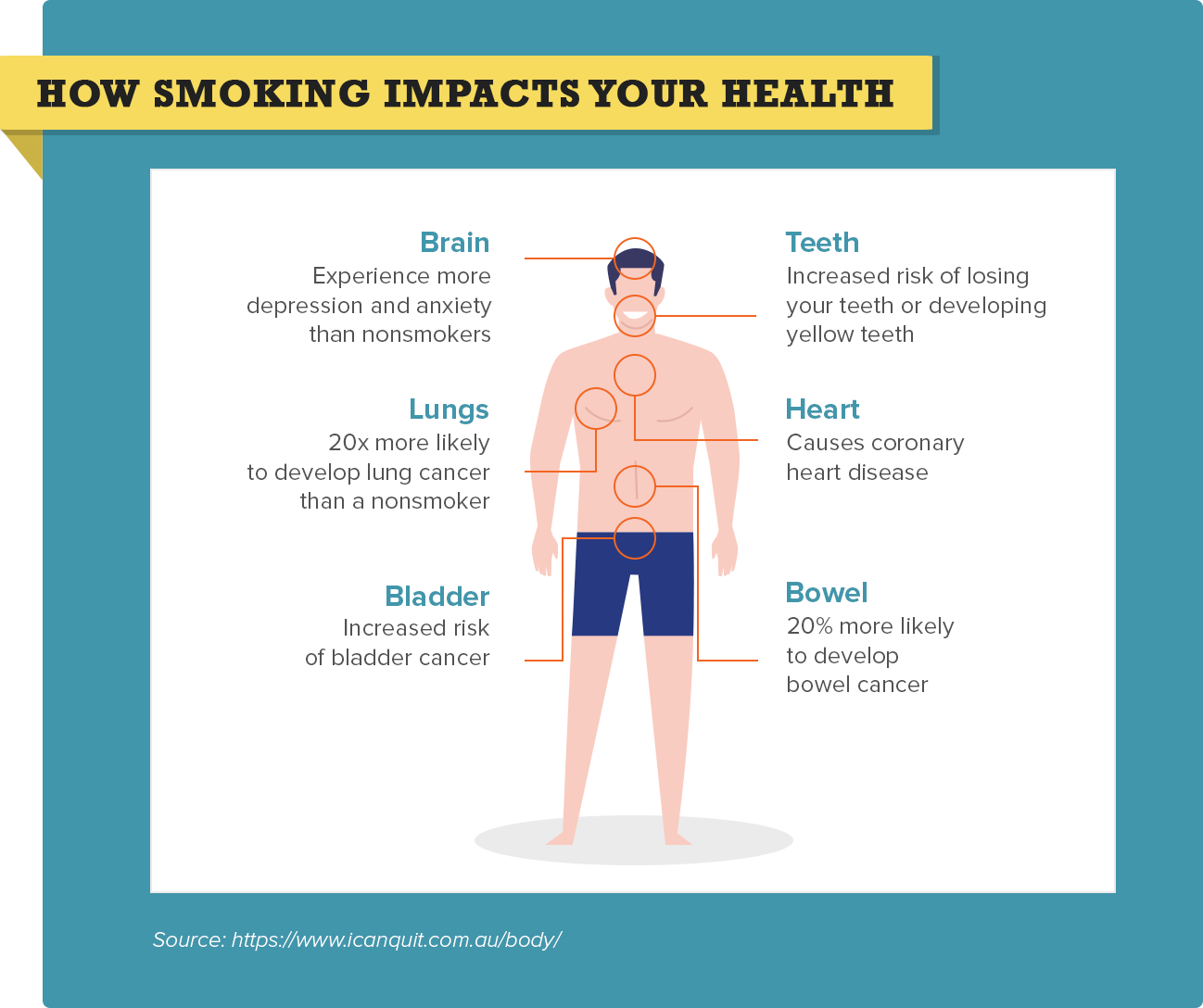 How smoking impacts your health