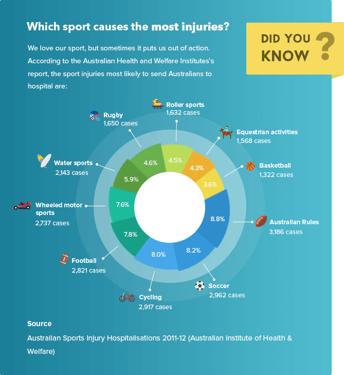 Sports that cause the most injuries, sending Aussies to hospital most frequently
