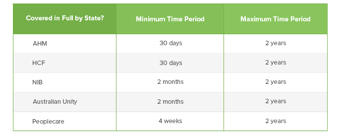 Waiting periods before you can suspend health insurance for different health funds in Australia