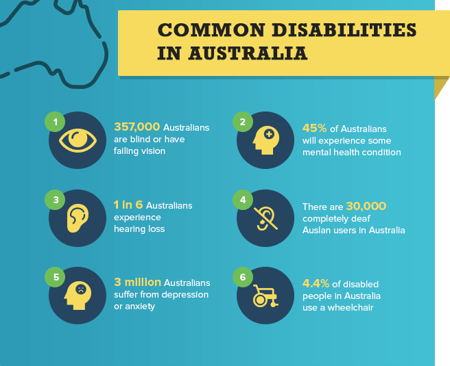 Common disabilities in Australia including hearing loss