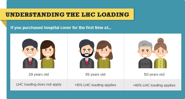 When Does the LHC Loading Apply? Percentage Based On Age