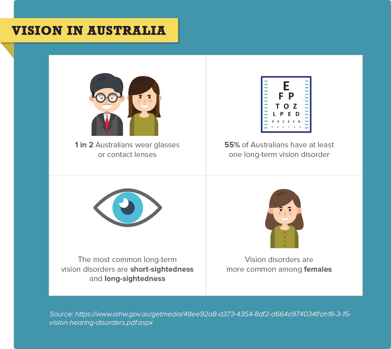 Facts About Vision in Australia