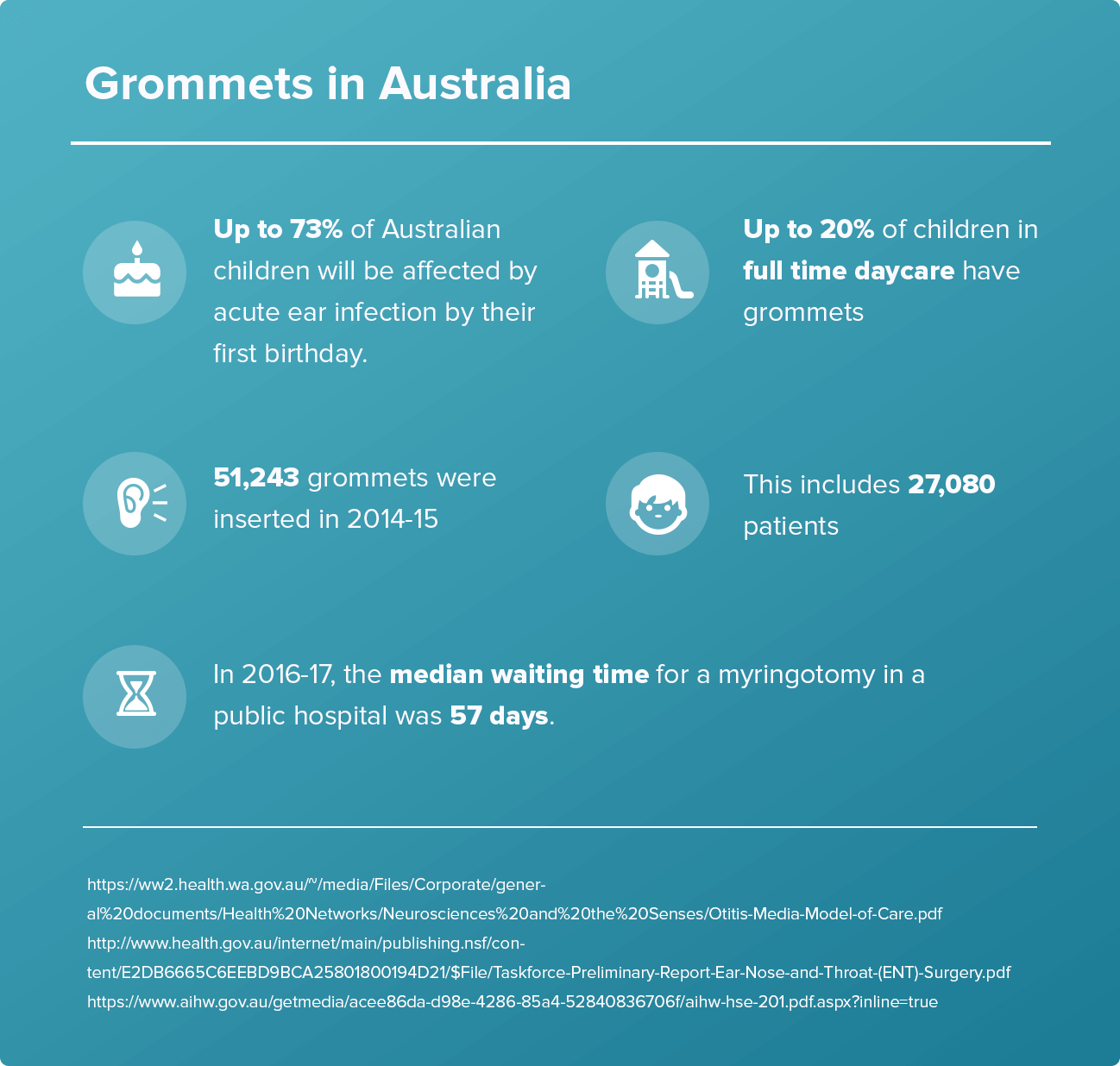 Facts About Grommets in Australia