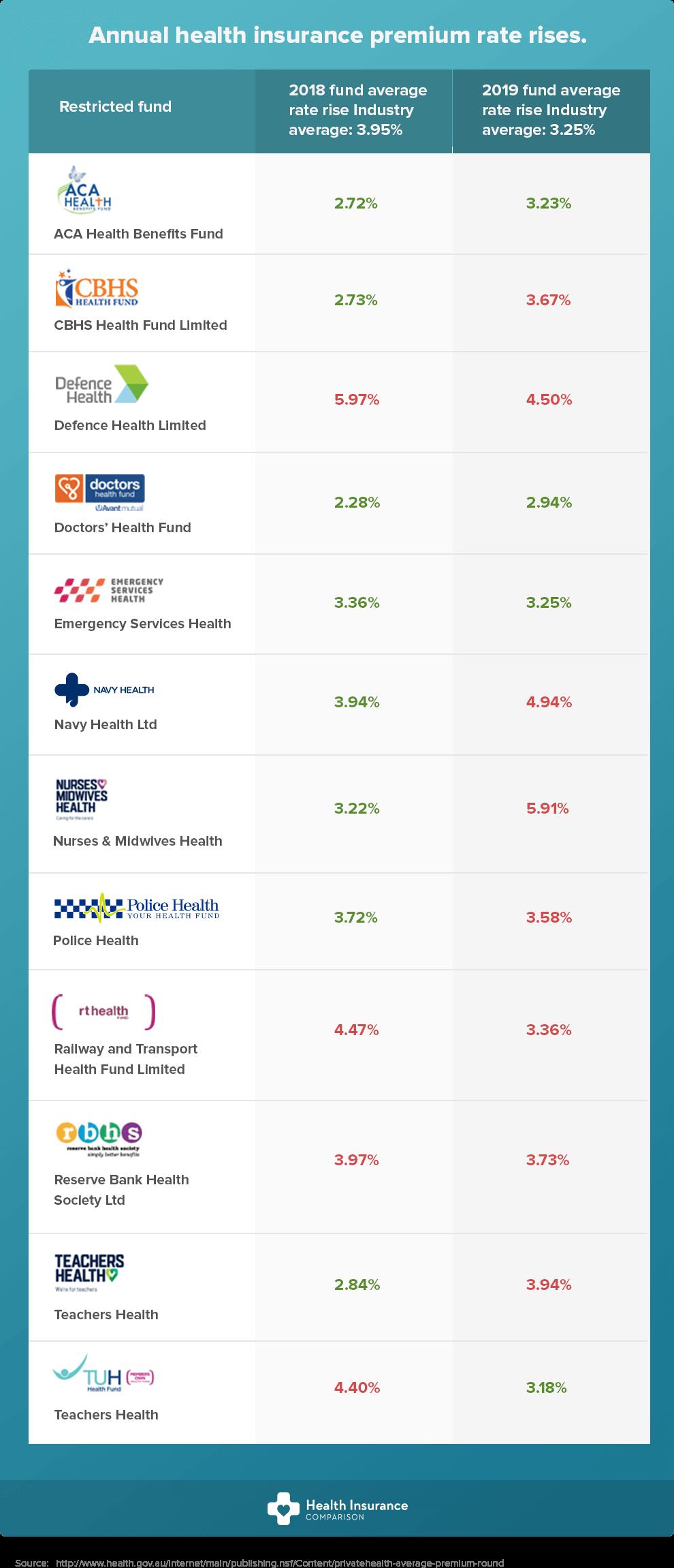 Annual health insurance premium rate rises