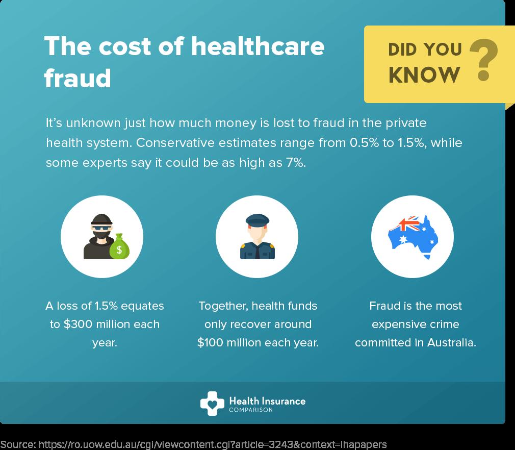 Healthcare fraud in Australia