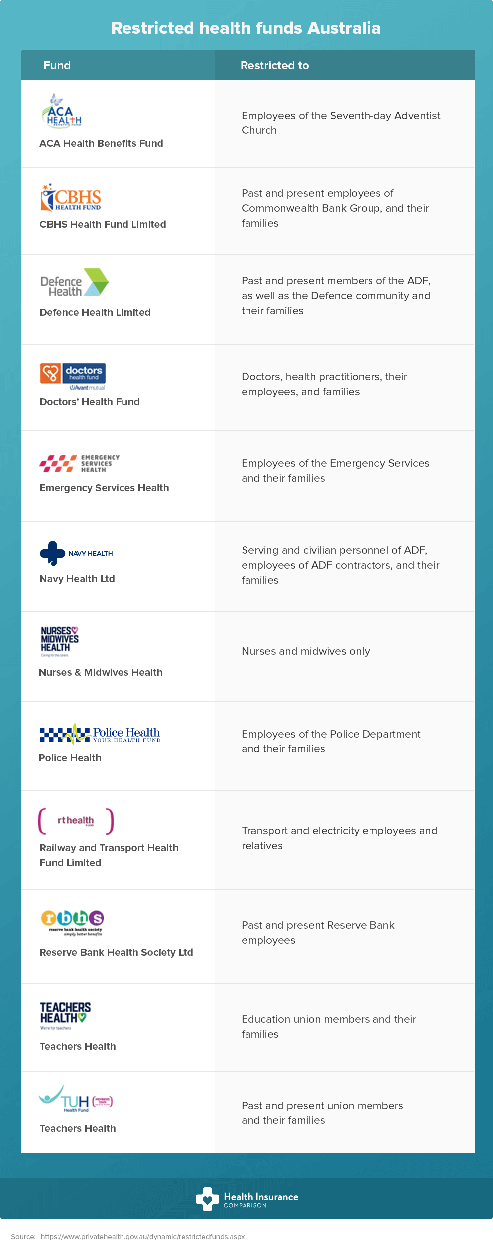 List of restricted health funds in Australia