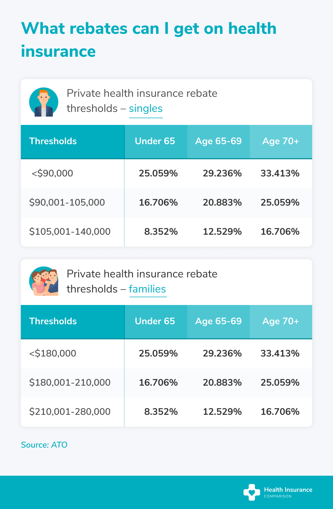 Table detailing government rebates available on private health insurance.