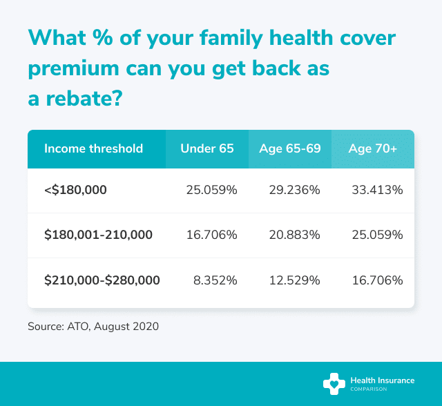 What rebates are available on a family policy?