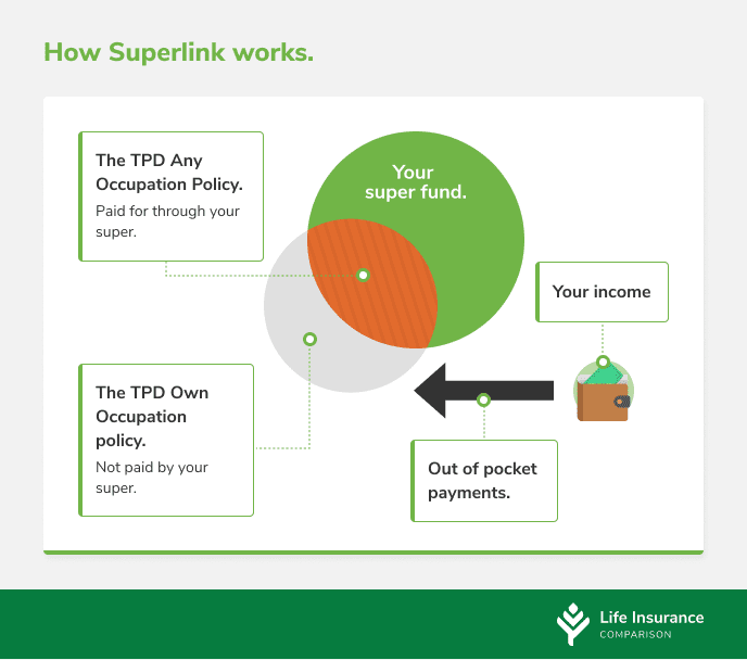 Graphic explaining how superlink and life insurance payments work.