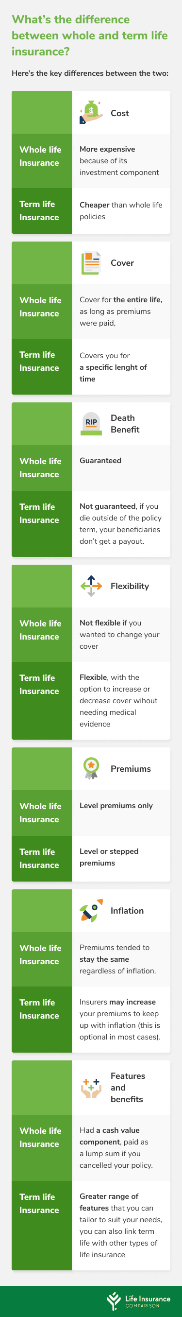 Table detailing the differences between whole life insurance and term life insurance